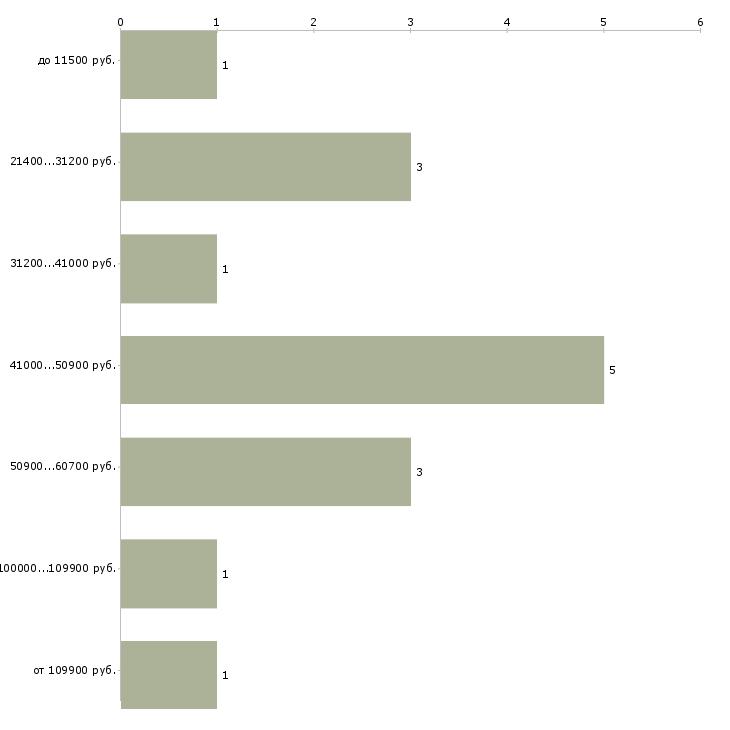 Найти работу администратор в сауну  - График распределения вакансий «администратор в сауну» по зарплате