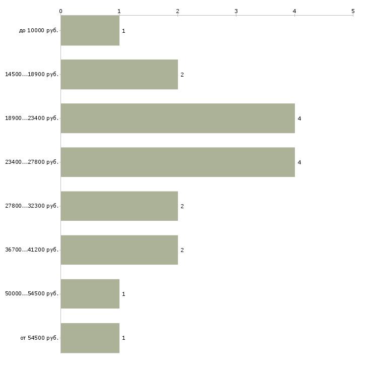 Найти работу администратор группы  - График распределения вакансий «администратор группы» по зарплате