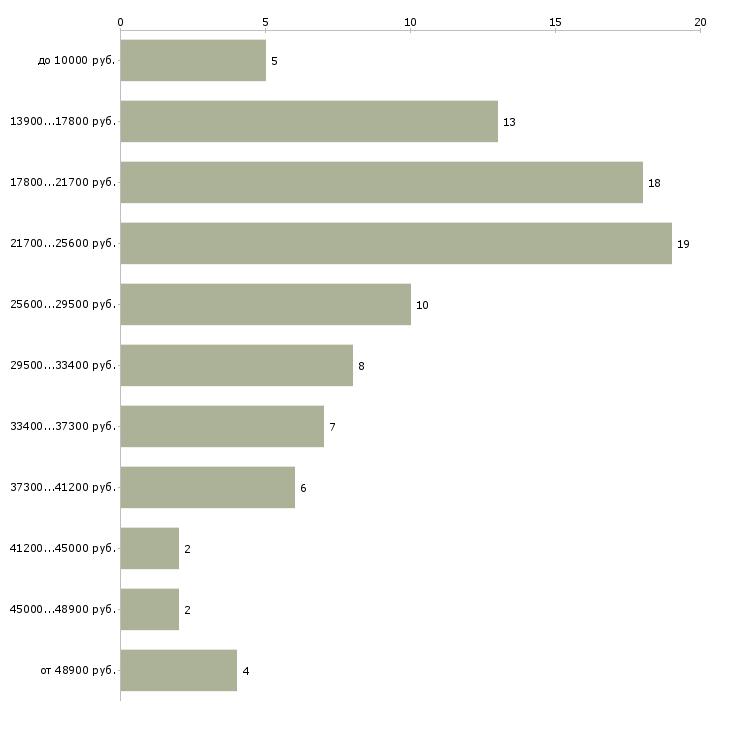 Найти работу администратор помощник администратора  - График распределения вакансий «администратор помощник администратора» по зарплате