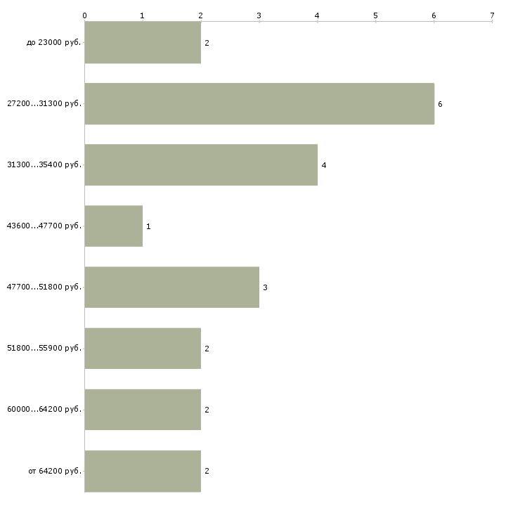 Найти работу ассистент для менеджера  - График распределения вакансий «ассистент для менеджера» по зарплате