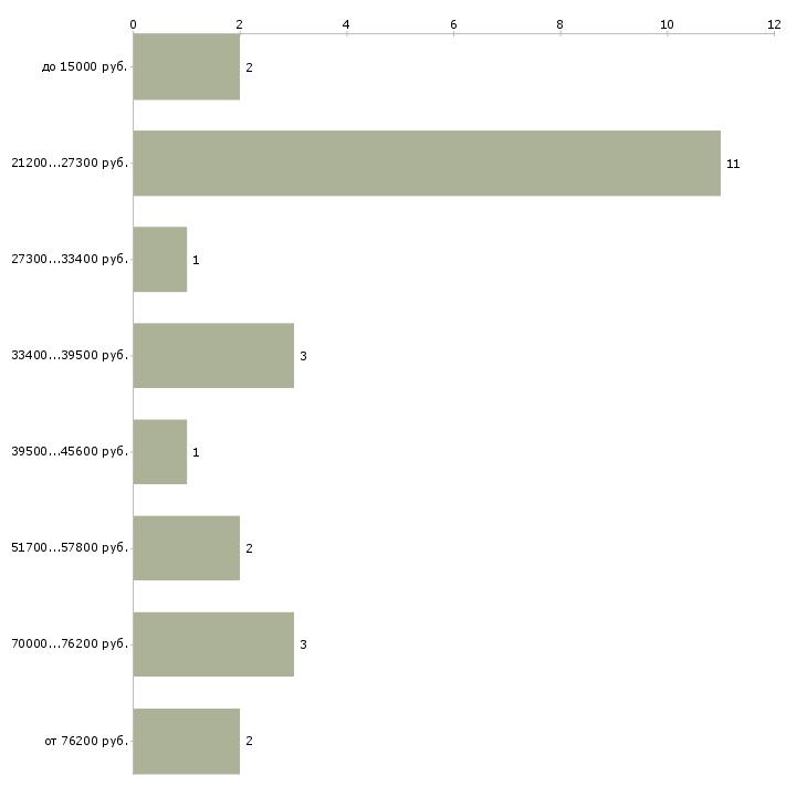 Найти работу ассистент менеджер  - График распределения вакансий «ассистент менеджер» по зарплате