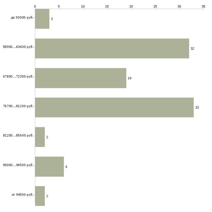 Найти работу бригада на ремонт квартир  - График распределения вакансий «бригада на ремонт квартир» по зарплате