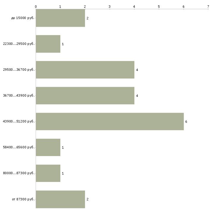 Найти работу бухгалтеру частичная занятость  - График распределения вакансий «бухгалтеру частичная занятость» по зарплате