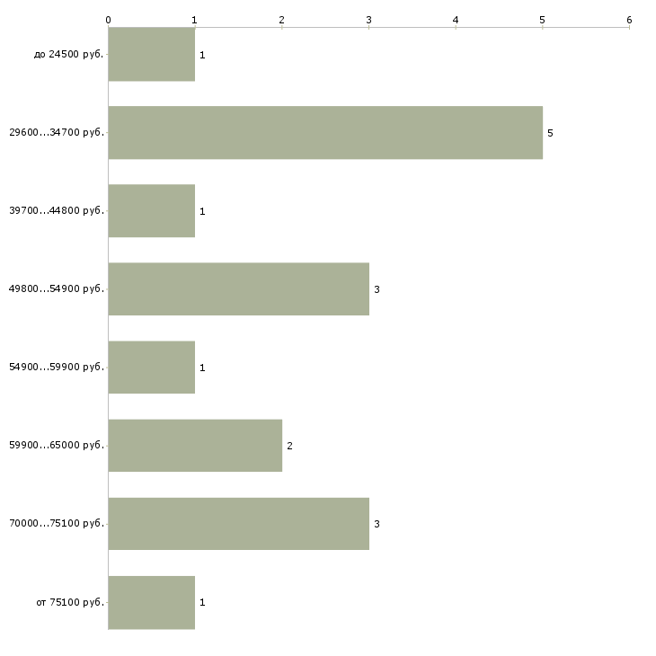 Найти работу бухгалтер в одном лице  - График распределения вакансий «бухгалтер в одном лице» по зарплате