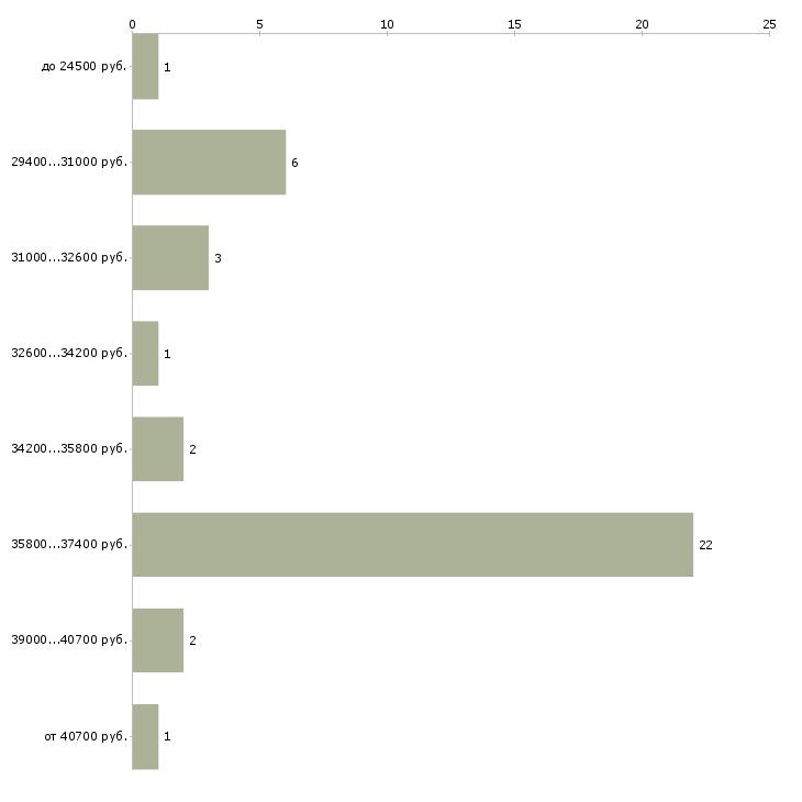 Найти работу валютный кассир  - График распределения вакансий «валютный кассир» по зарплате