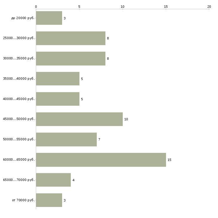 Найти работу водитель бензовоза  - График распределения вакансий «водитель бензовоза» по зарплате