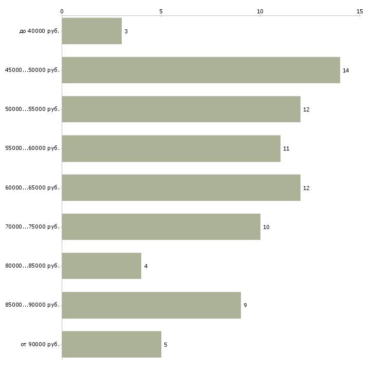 Найти работу водитель в аэропорт  - График распределения вакансий «водитель в аэропорт» по зарплате