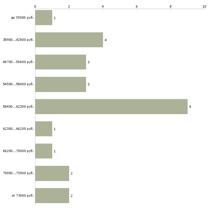 Найти работу водитель на фуру  - График распределения вакансий «водитель на фуру» по зарплате