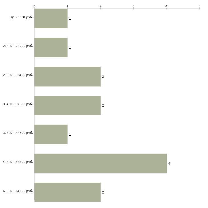 Найти работу водитель ночной  - График распределения вакансий «водитель ночной» по зарплате