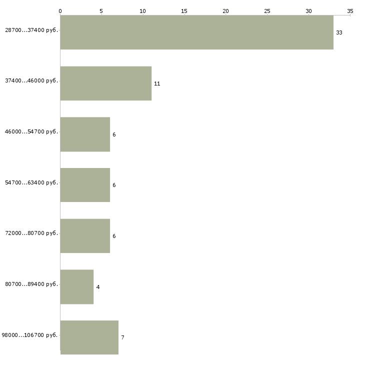 Найти работу водитель рабочий  - График распределения вакансий «водитель рабочий» по зарплате