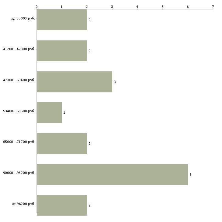 Найти работу водитель с рефрижератором  - График распределения вакансий «водитель с рефрижератором» по зарплате