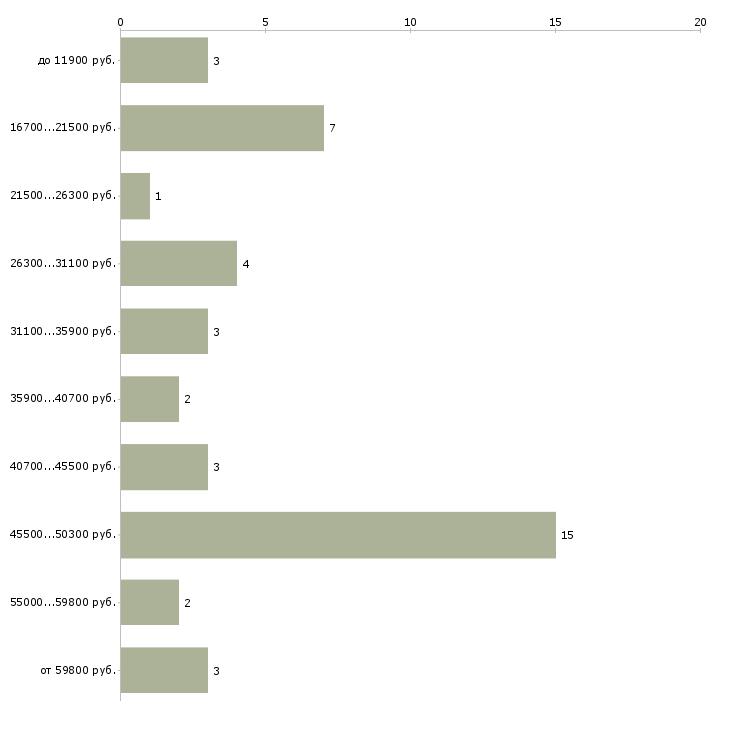 Найти работу водитель троллейбуса  - График распределения вакансий «водитель троллейбуса» по зарплате