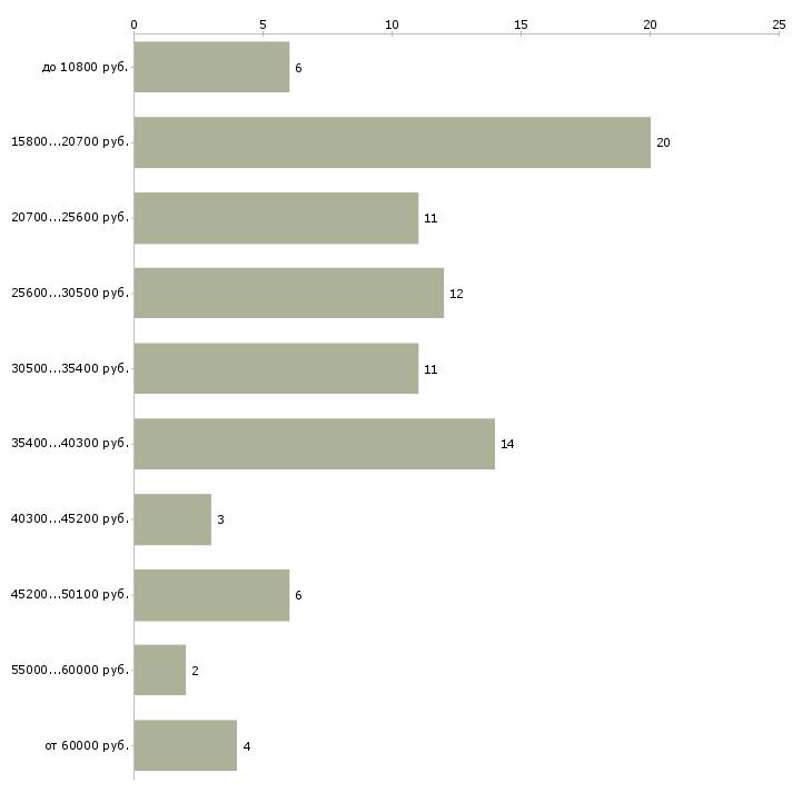Найти работу врач по функциональной диагностике  - График распределения вакансий «врач по функциональной диагностике» по зарплате