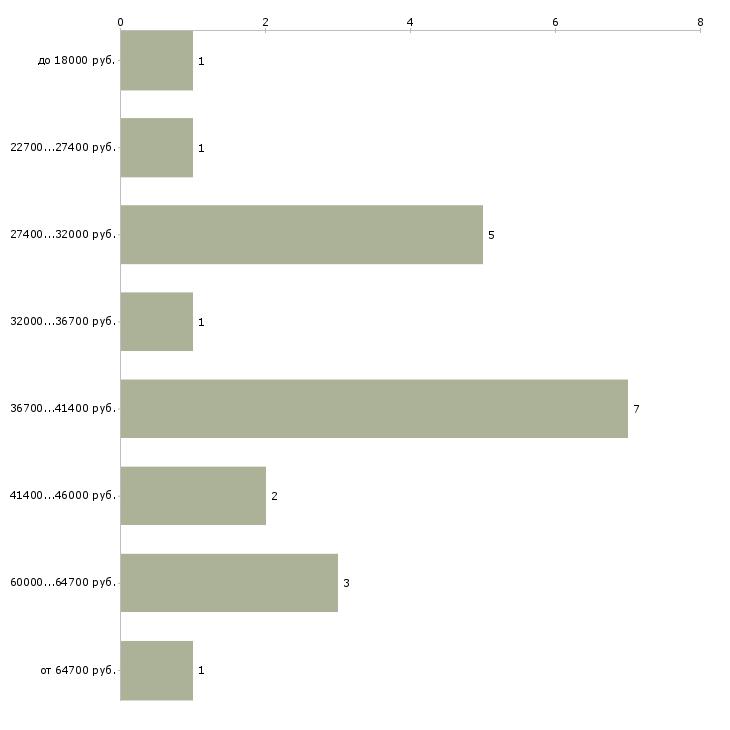 Найти работу врач психотерапевт  - График распределения вакансий «врач психотерапевт» по зарплате