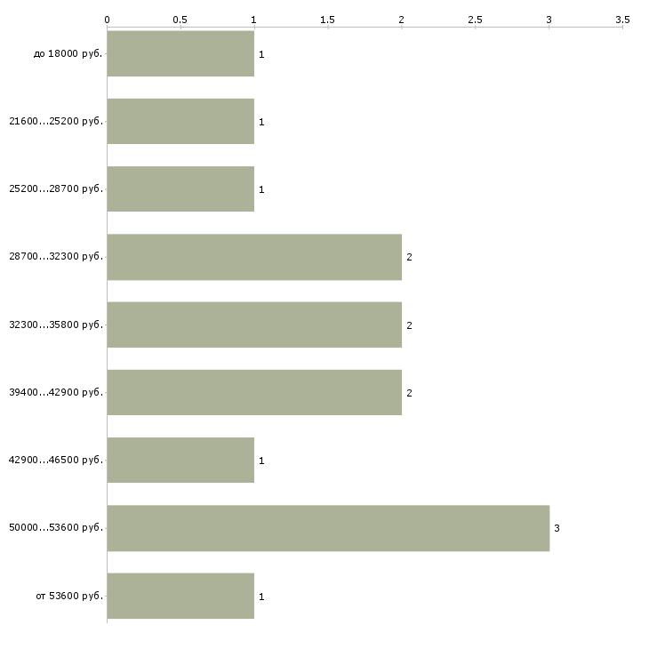 Найти работу газорезчики  - График распределения вакансий «газорезчики» по зарплате
