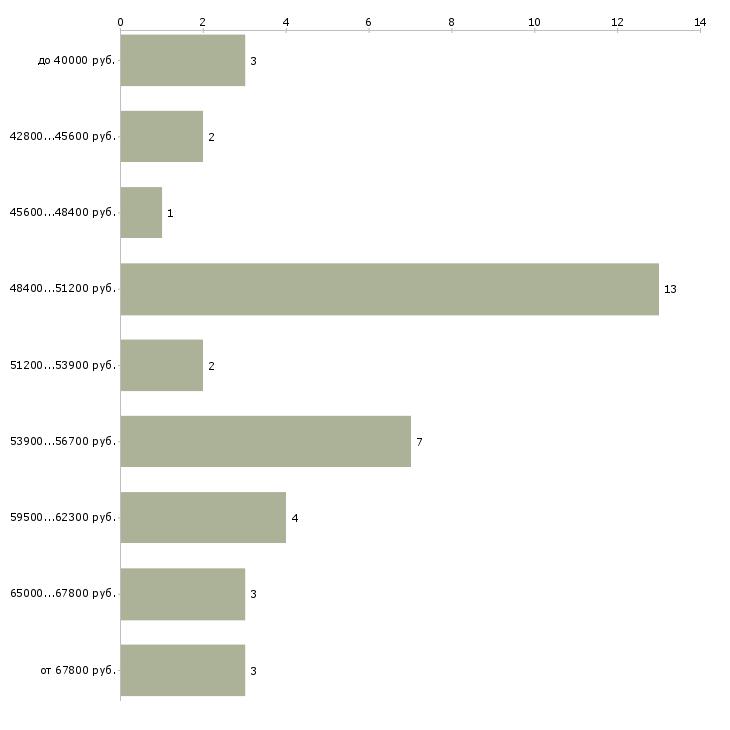 Найти работу гипсокартонщики  - График распределения вакансий «гипсокартонщики» по зарплате