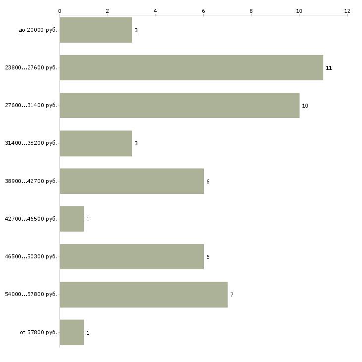 Найти работу грузчик в ночь  - График распределения вакансий «грузчик в ночь» по зарплате