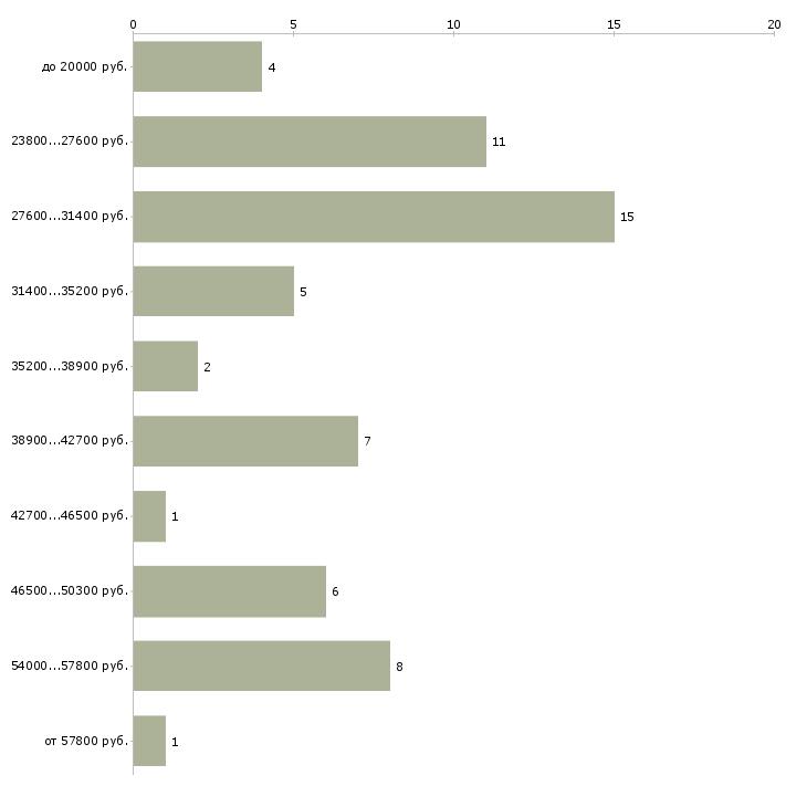Найти работу грузчик ночь  - График распределения вакансий «грузчик ночь» по зарплате