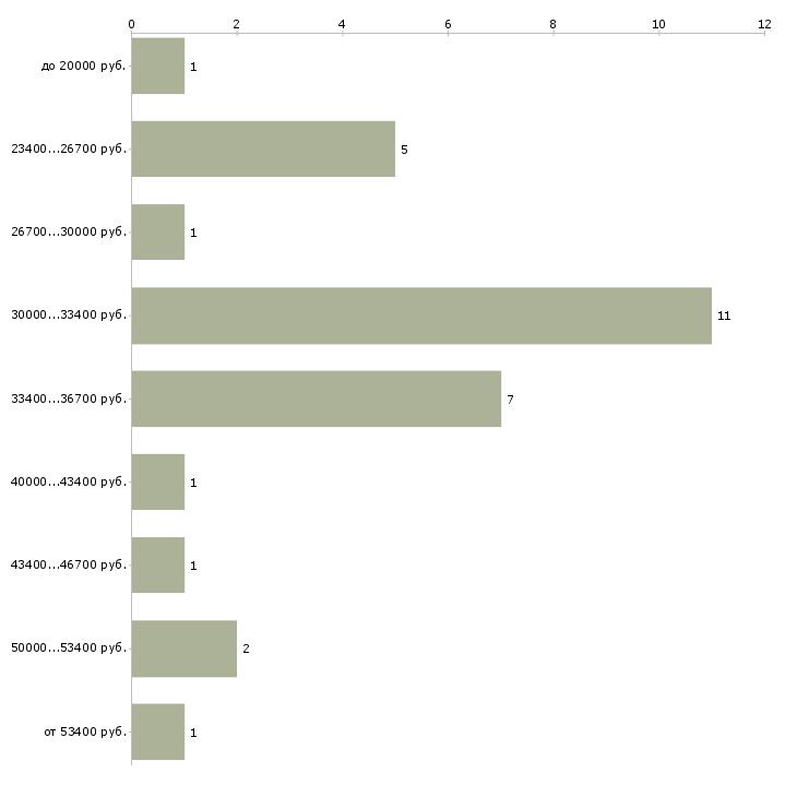 Найти работу дежурный оперативный  - График распределения вакансий «дежурный оперативный» по зарплате