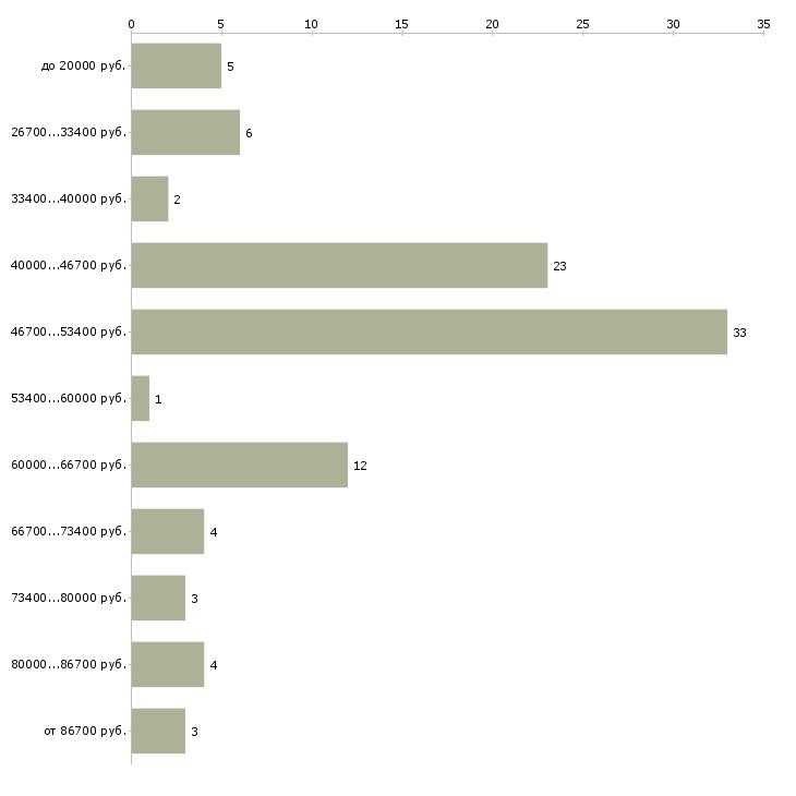 Найти работу дизайнер по мебели  - График распределения вакансий «дизайнер по мебели» по зарплате