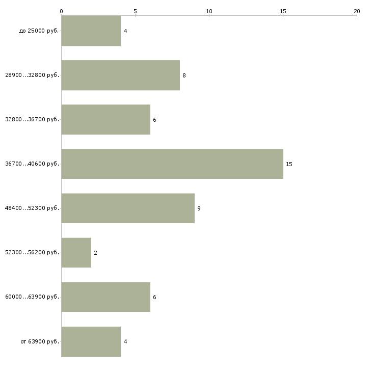 Найти работу дизайнер по шторам  - График распределения вакансий «дизайнер по шторам» по зарплате