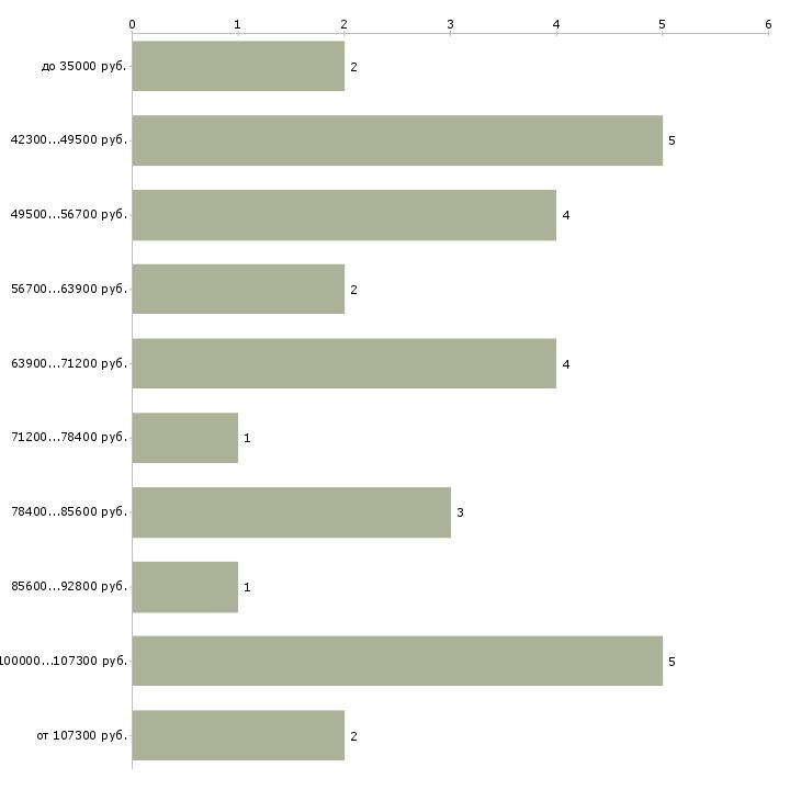Найти работу директор фабрики  - График распределения вакансий «директор фабрики» по зарплате