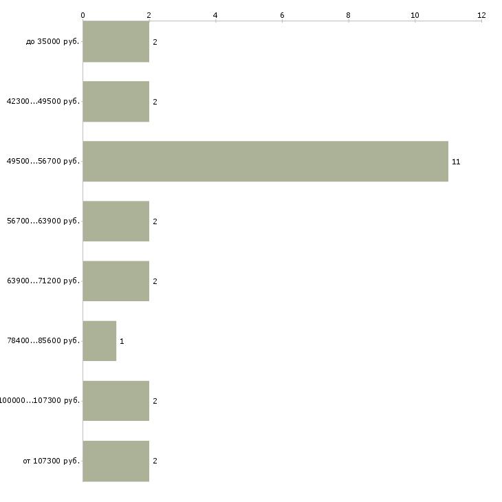 Найти работу директор чоп  - График распределения вакансий «директор чоп» по зарплате