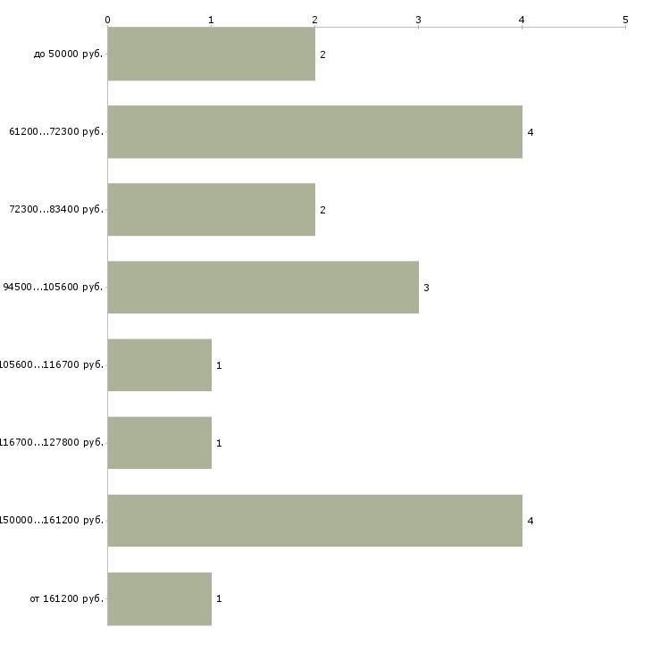 Найти работу директор it отдела  - График распределения вакансий «директор it отдела» по зарплате