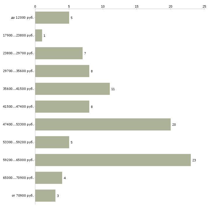 Найти работу домработница приходящая  - График распределения вакансий «домработница приходящая» по зарплате