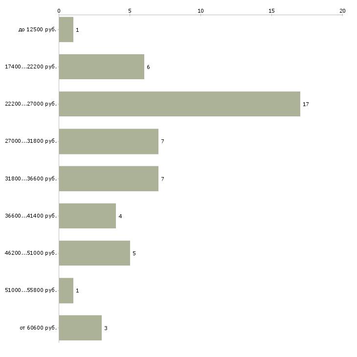 Найти работу инженер i категории  - График распределения вакансий «инженер i категории» по зарплате