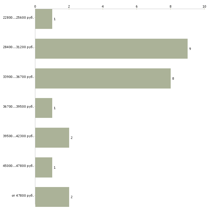 Найти работу ищем курьера  - График распределения вакансий «ищем курьера» по зарплате