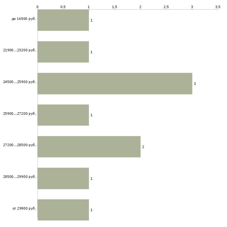 Найти работу ищем работников  - График распределения вакансий «ищем работников» по зарплате