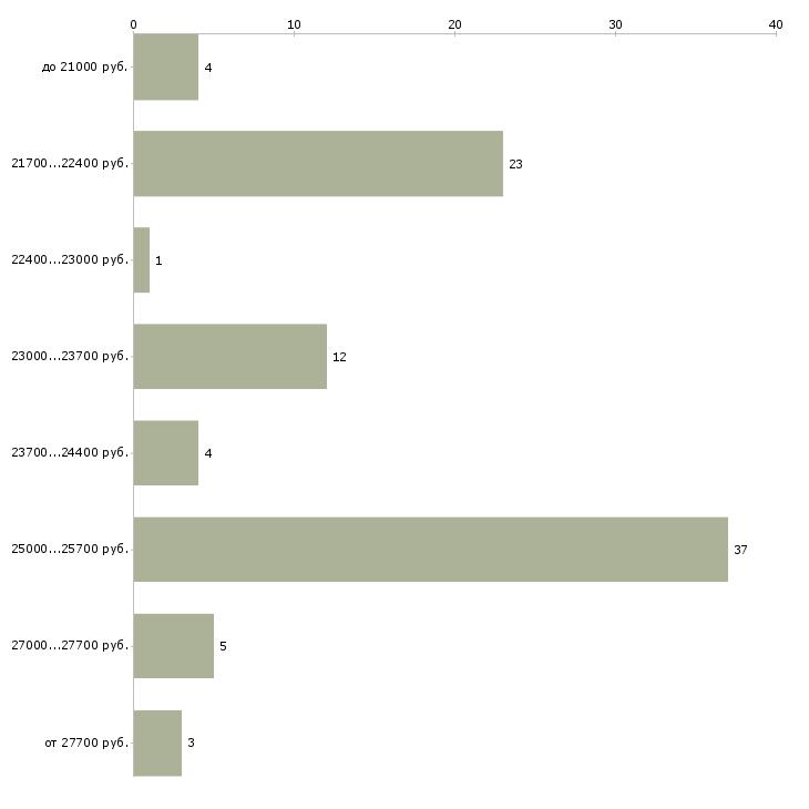 Найти работу кассир азс  - График распределения вакансий «кассир азс» по зарплате