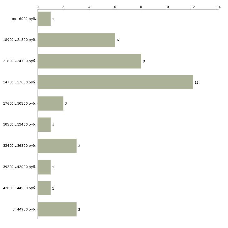 Найти работу кассир касс пересчета  - График распределения вакансий «кассир касс пересчета» по зарплате
