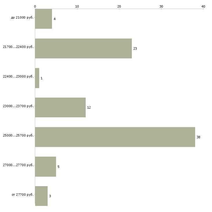 Найти работу кассир на азс  - График распределения вакансий «кассир на азс» по зарплате