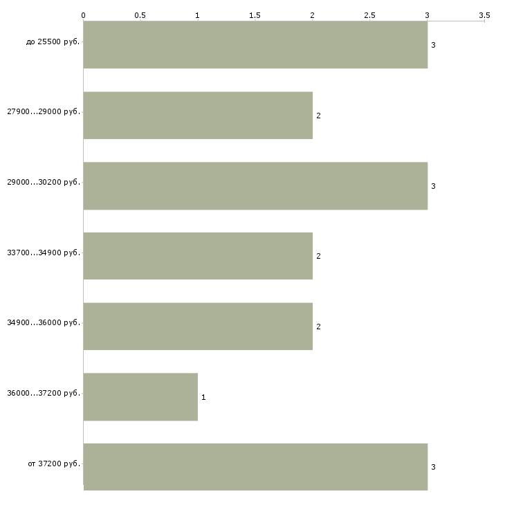 Найти работу кассир пересчета  - График распределения вакансий «кассир пересчета» по зарплате