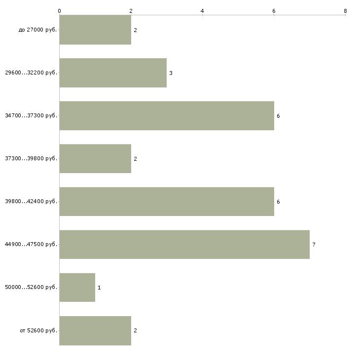 Найти работу конструктор одежды  - График распределения вакансий «конструктор одежды» по зарплате