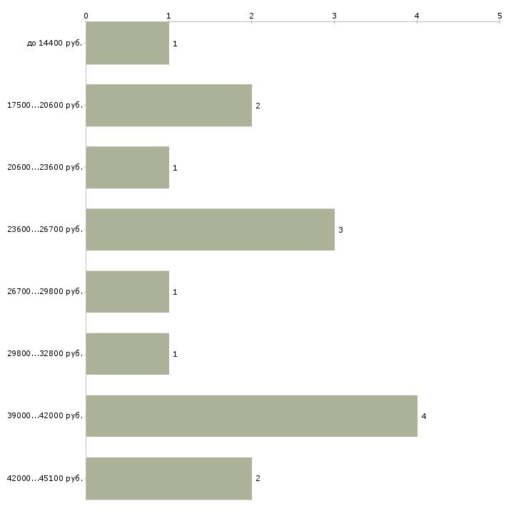 Найти работу контролеры кпп  - График распределения вакансий «контролеры кпп» по зарплате