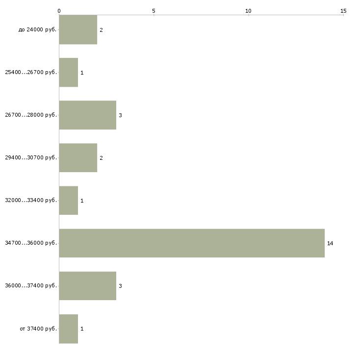 Найти работу контролер в отк  - График распределения вакансий «контролер в отк» по зарплате