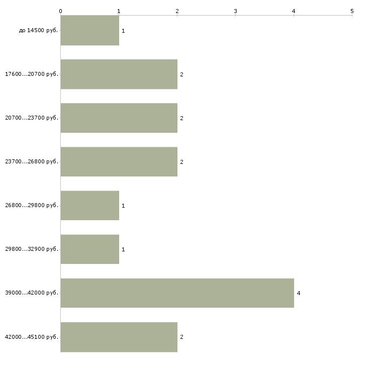 Найти работу контролер на кпп  - График распределения вакансий «контролер на кпп» по зарплате
