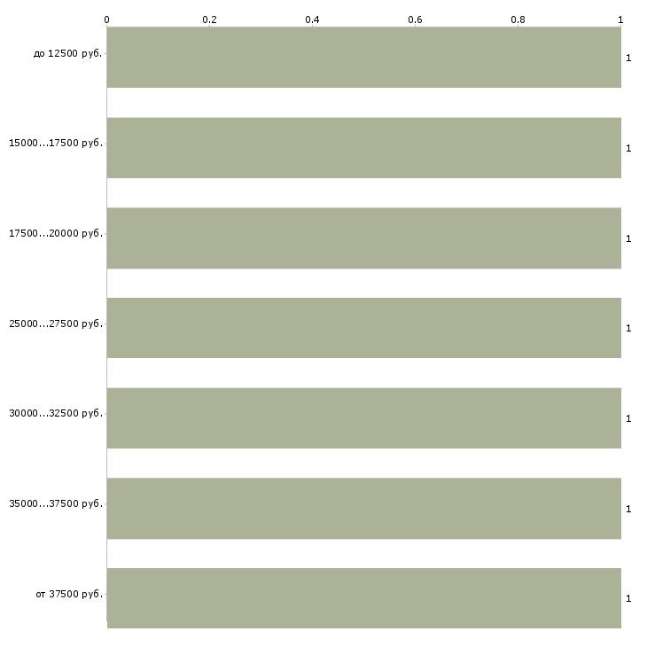 Найти работу контролер отк  - График распределения вакансий «контролер отк» по зарплате