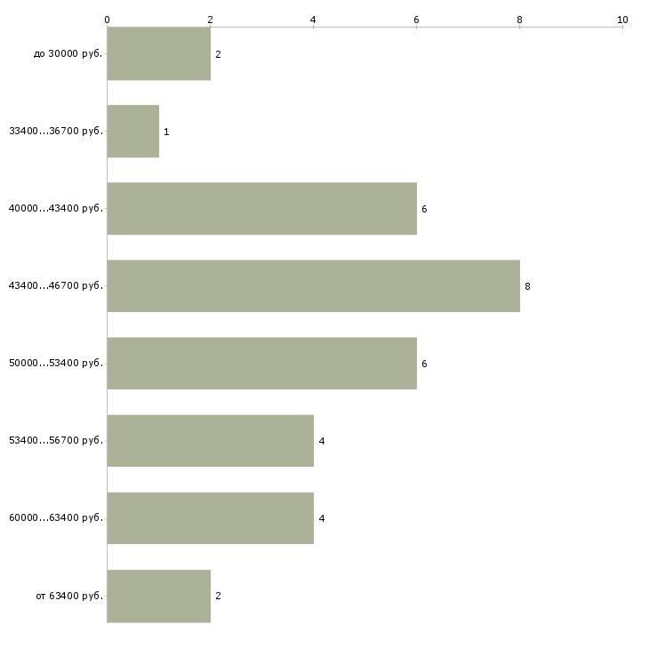 Найти работу косметолог с мед образованием  - График распределения вакансий «косметолог с мед образованием» по зарплате