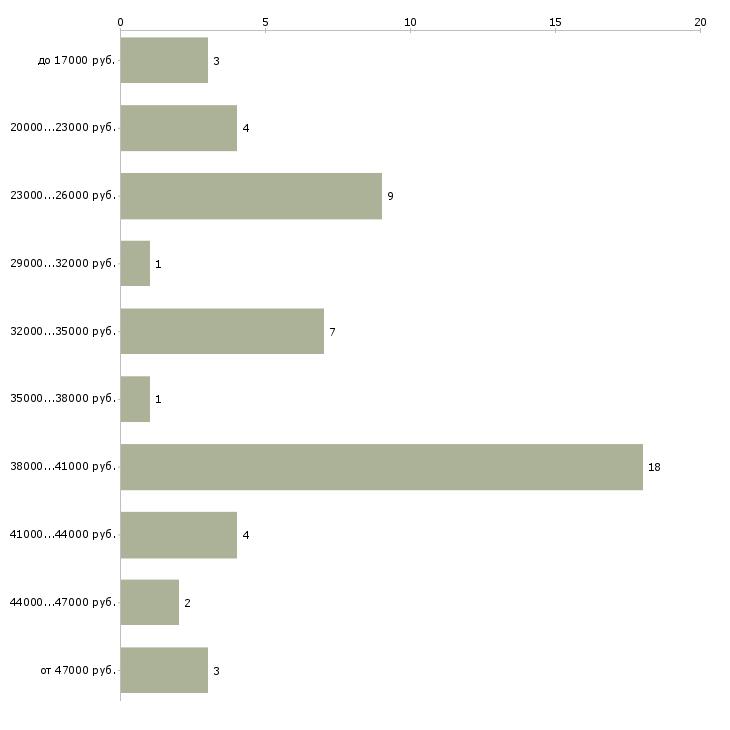 Найти работу курьер адресной доставки  - График распределения вакансий «курьер адресной доставки» по зарплате