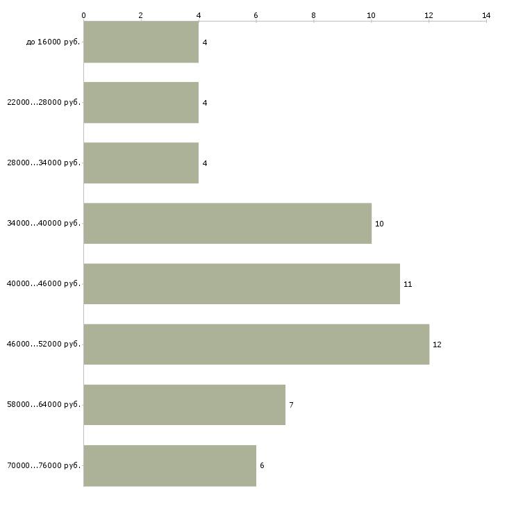 Найти работу курьер выходного дня  - График распределения вакансий «курьер выходного дня» по зарплате