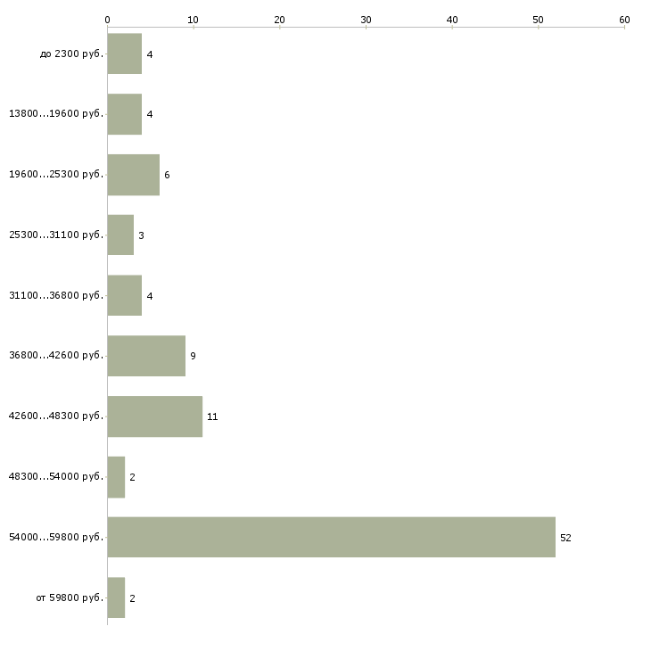 Найти работу курьер на доставку ежедневная оплата  - График распределения вакансий «курьер на доставку ежедневная оплата» по зарплате