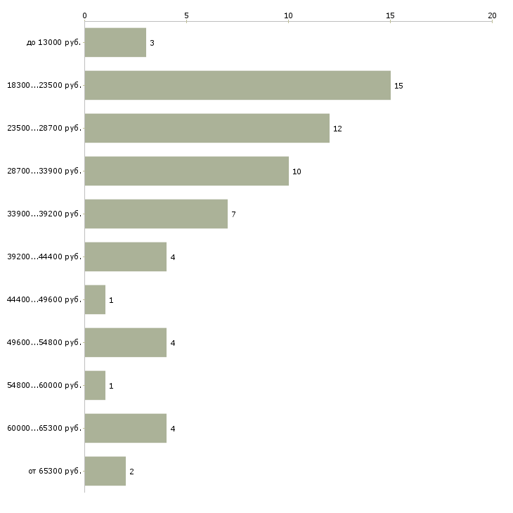 Найти работу литейщик  - График распределения вакансий «литейщик» по зарплате