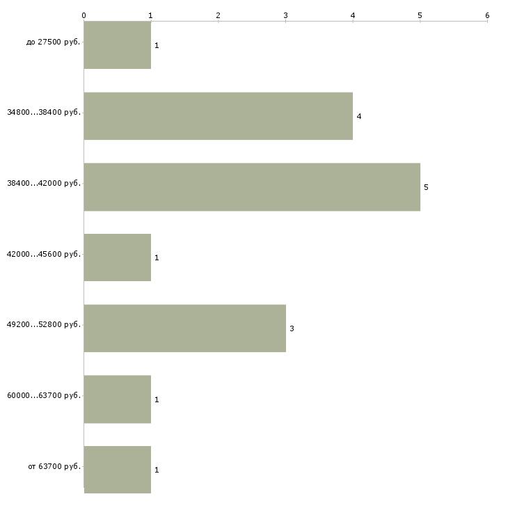 Найти работу маляр по дереву  - График распределения вакансий «маляр по дереву» по зарплате