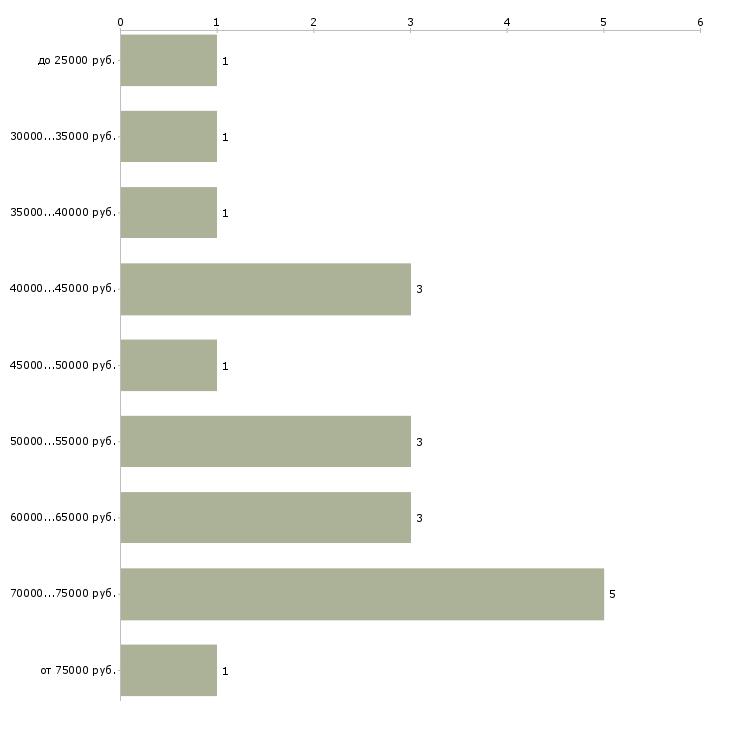 Найти работу мастер по камню  - График распределения вакансий «мастер по камню» по зарплате