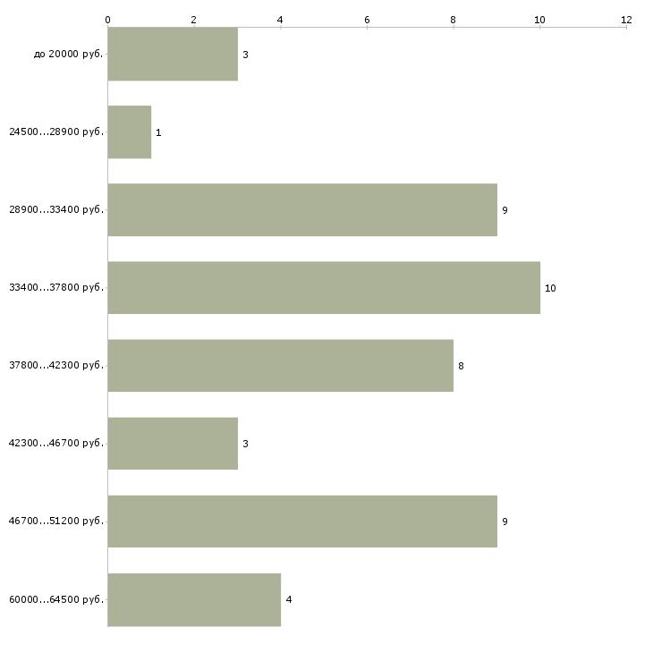 Найти работу мастер по пошиву  - График распределения вакансий «мастер по пошиву» по зарплате