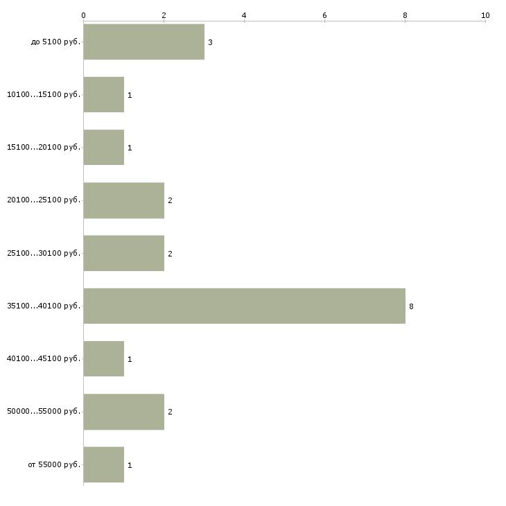 Найти работу мастер по шугарингу  - График распределения вакансий «мастер по шугарингу» по зарплате